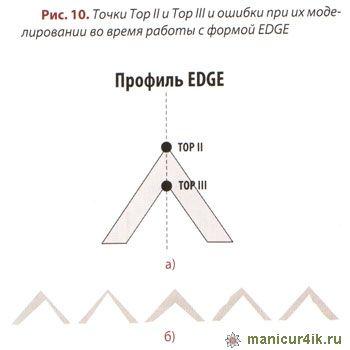 моделирование формы EDGE